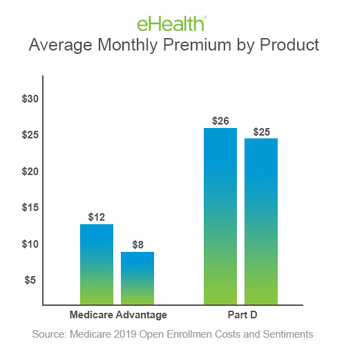 Average Monthly Premium by Product