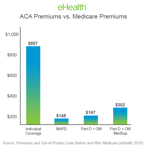 ACA vs. Medicare Premiums