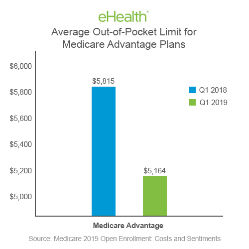 Medicare Advantage Out-of-Pocket Limits