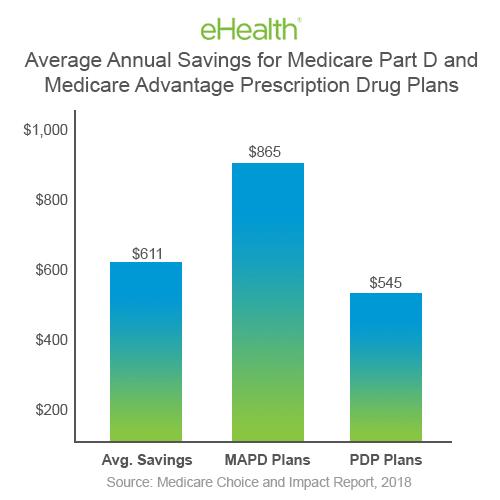 Average Annual Savings