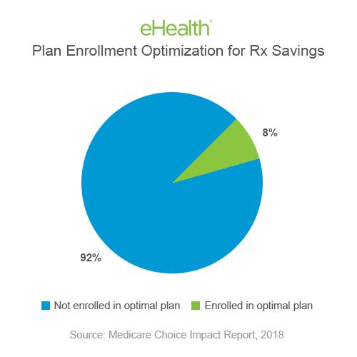 Plan Optimization for Prescription Savings